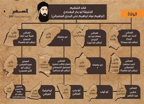 Daesh Leaders